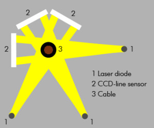 LASER_measuring_principle_3axis_cable