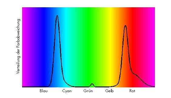Bild 2: Verteilung der erkannten farblichen Abweichungen und farbliche Zuordnung