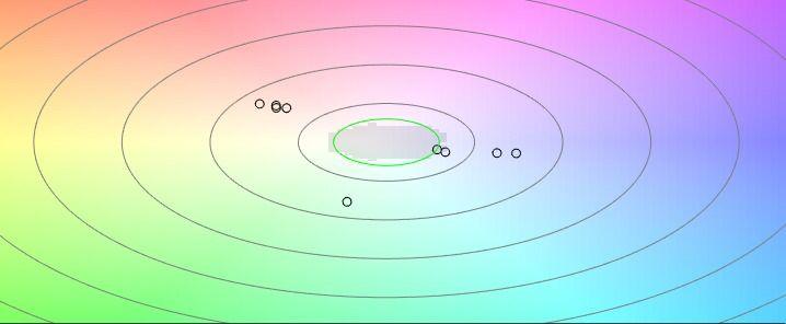 Bild 3: Punktewolke zur Darstellung der Farbsättigung und des Farbtons von farblichen Abweichungen